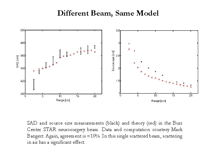 Different Beam, Same Model SAD and source size measurements (black) and theory (red) in