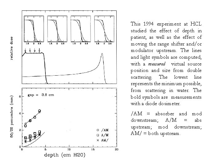 This 1994 experiment at HCL studied the effect of depth in patient, as well