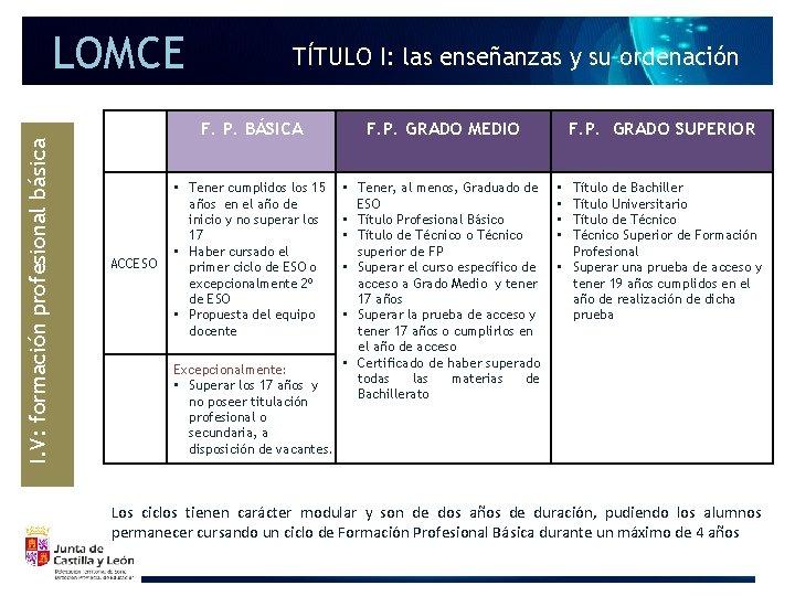 LOMCE I. V: formación profesional básica ACCESO TÍTULO I: las enseñanzas y su ordenación