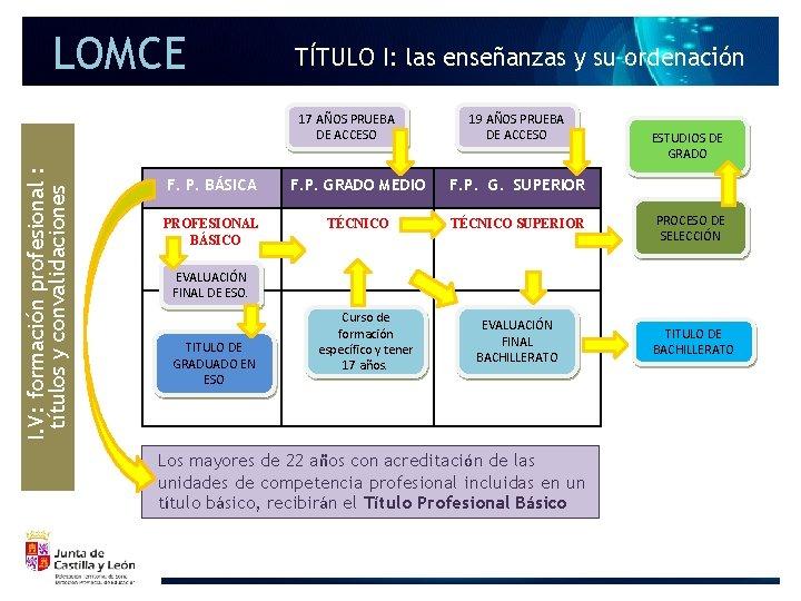 LOMCE TÍTULO I: las enseñanzas y su ordenación I. V: formación profesional : títulos