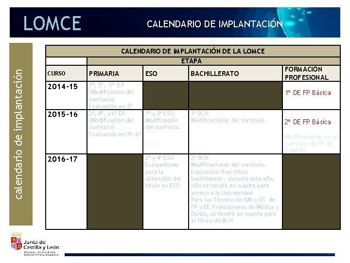 LOMCE CALENDARIO DE IMPLANTACIÓN DE LA LOMCE ETAPA calendario de implantación CURSO PRIMARIA ESO