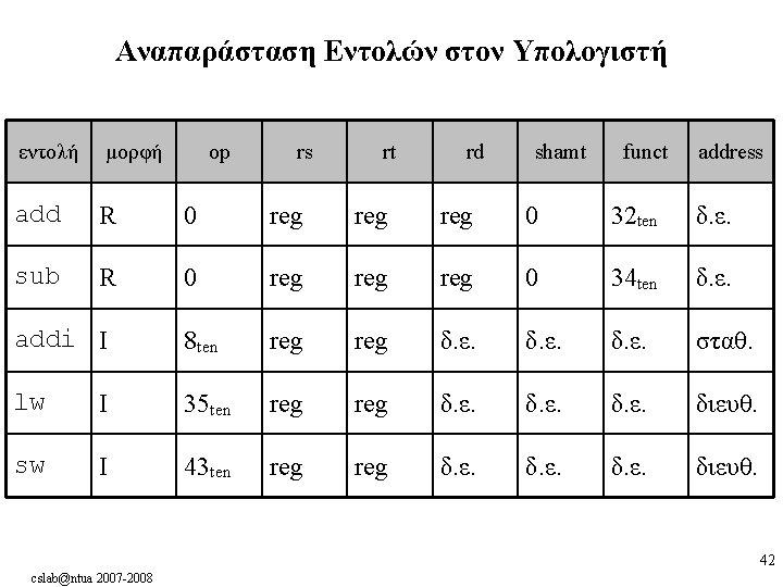 Αναπαράσταση Εντολών στον Υπολογιστή εντολή μορφή op rs rt rd shamt funct address add