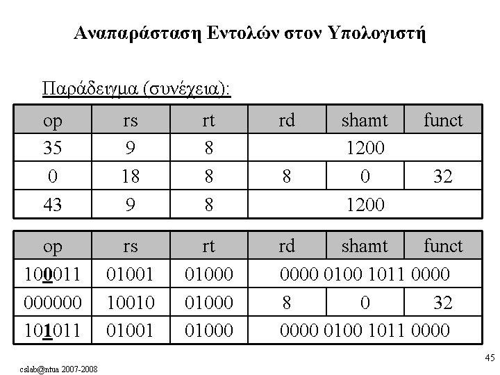 Αναπαράσταση Εντολών στον Υπολογιστή Παράδειγμα (συνέχεια): op 35 0 43 rs 9 18 9