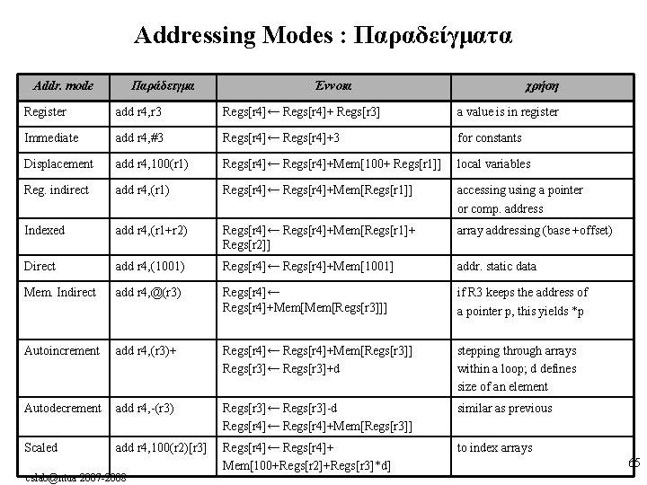 Addressing Modes : Παραδείγματα Addr. mode Παράδειγμα Έννοια χρήση Register add r 4, r