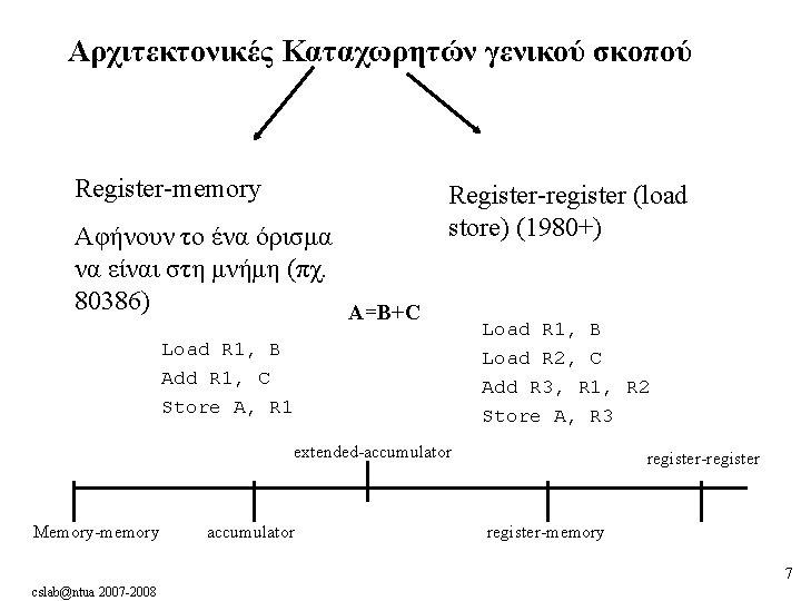 Αρχιτεκτονικές Καταχωρητών γενικού σκοπού Register-memory Αφήνουν το ένα όρισμα να είναι στη μνήμη (πχ.