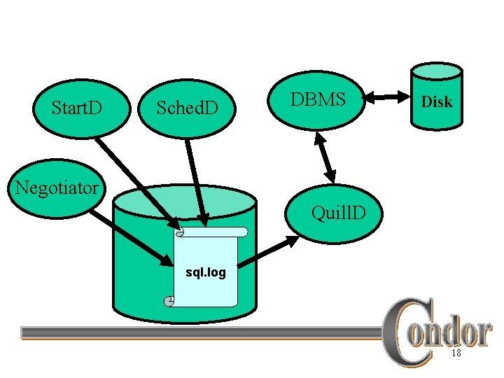 Start. D Sched. D DBMS Disk Negotiator Quill. D sql. log 18