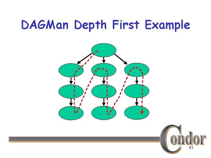 DAGMan Depth First Example 43