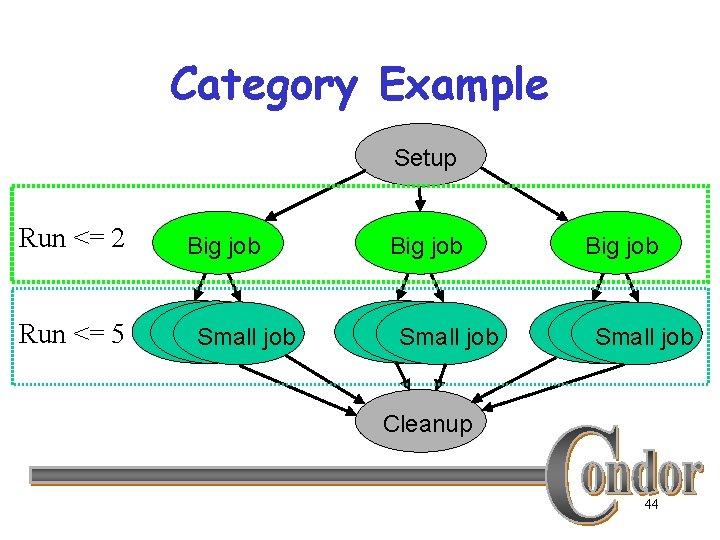 Category Example Setup Run <= 2 Big job Run <= 5 Small jobjob Small