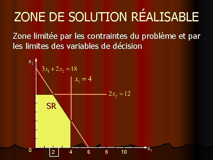 ZONE DE SOLUTION RÉALISABLE Zone limitée par les contraintes du problème et par les