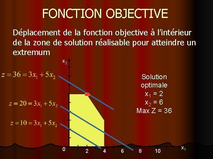FONCTION OBJECTIVE Déplacement de la fonction objective à l'intérieur de la zone de solution