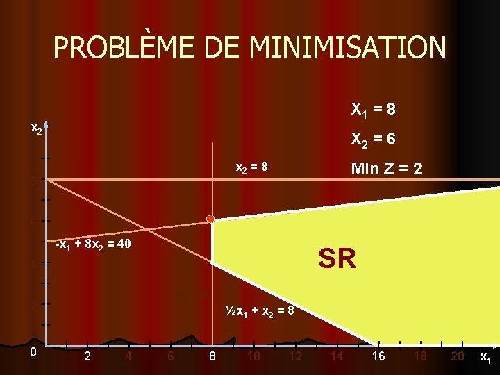 PROBLÈME DE MINIMISATION X 1 = 8 x 2 X 2 = 6 x