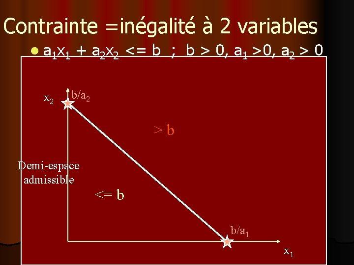 Contrainte =inégalité à 2 variables l a 1 x 1 + a 2 x