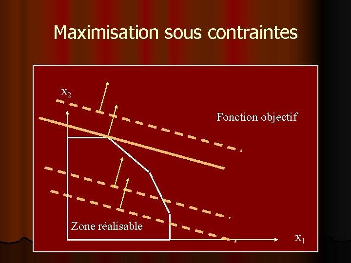 Maximisation sous contraintes x 2 Fonction objectif Zone réalisable x 1