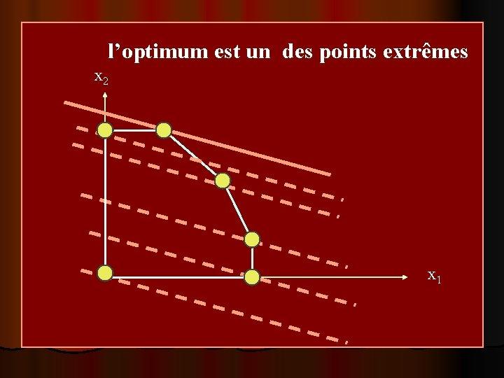 l'optimum est un des points extrêmes x 2 x 1