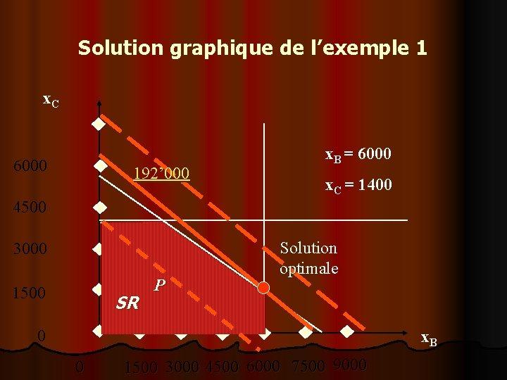 Solution graphique de l'exemple 1 x. C 6000 192' 000 x. B = 6000