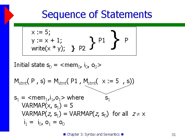 Sequence of Statements x : = 5; y : = x + 1; write(x