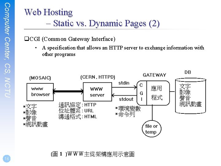Computer Center, CS, NCTU 16 Web Hosting – Static vs. Dynamic Pages (2) q.