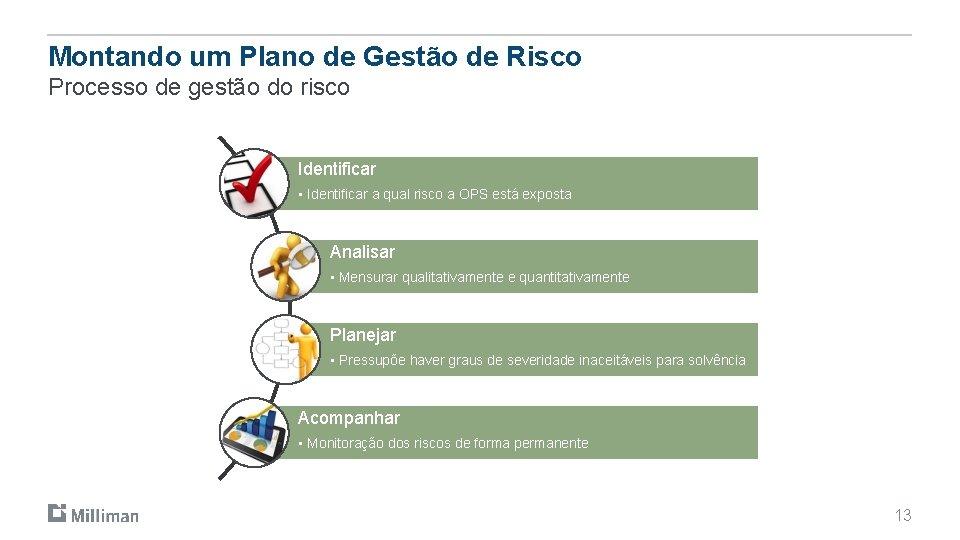 Montando um Plano de Gestão de Risco Processo de gestão do risco Identificar •