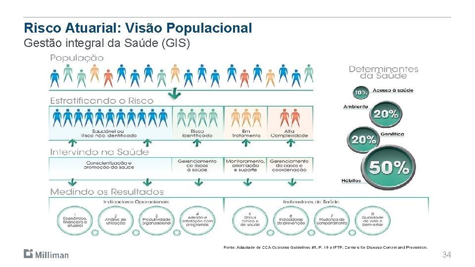 Risco Atuarial: Visão Populacional Gestão integral da Saúde (GIS) 34
