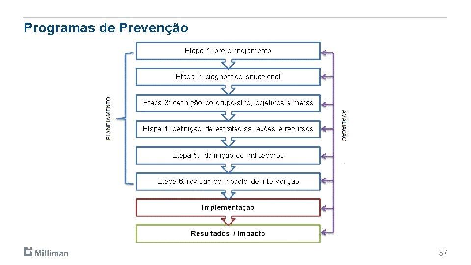 Programas de Prevenção 37