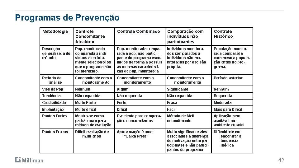 Programas de Prevenção Metodologia Controle Concomitante Aleatório Controle Combinado Comparação com indivíduos não participantes