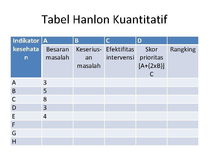 Tabel Hanlon Kuantitatif Indikator A B C D kesehata Besaran Keserius- Efektifitas Skor Rangking