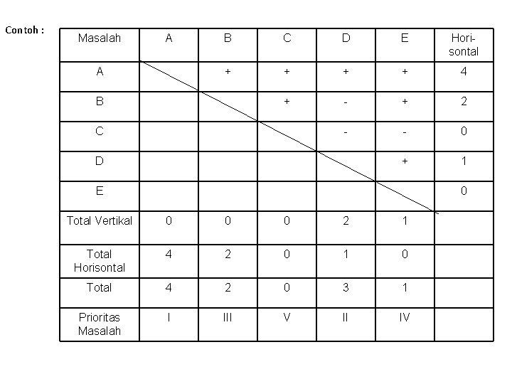 Contoh : Masalah A A B C D E Horisontal + + 4 +