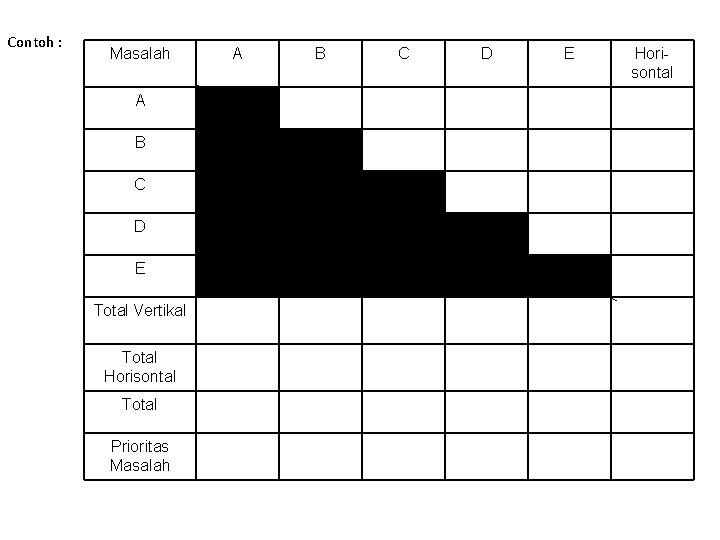 Contoh : Masalah A B C D E Total Vertikal Total Horisontal Total Prioritas