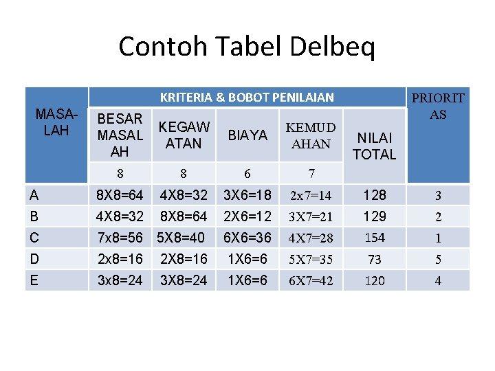 Contoh Tabel Delbeq KRITERIA & BOBOT PENILAIAN MASALAH PRIORIT AS BESAR MASAL AH KEGAW