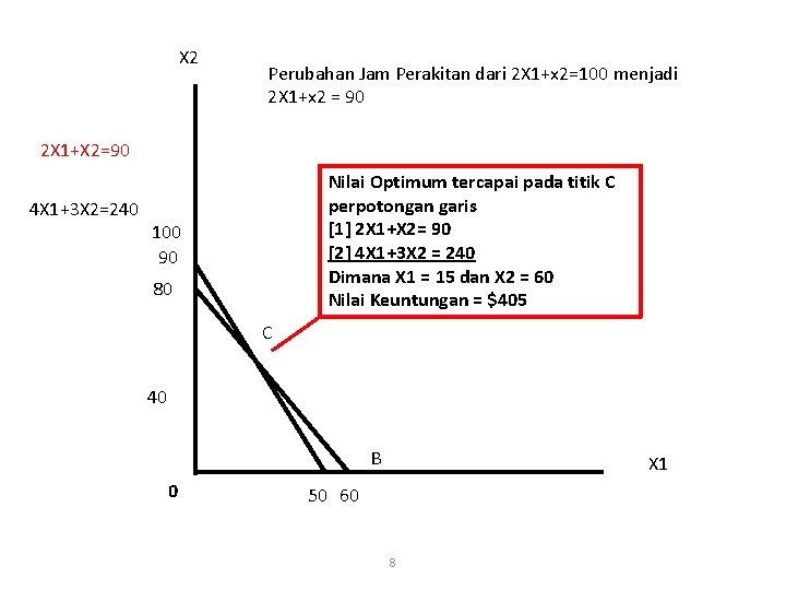 X 2 Perubahan Jam Perakitan dari 2 X 1+x 2=100 menjadi 2 X 1+x