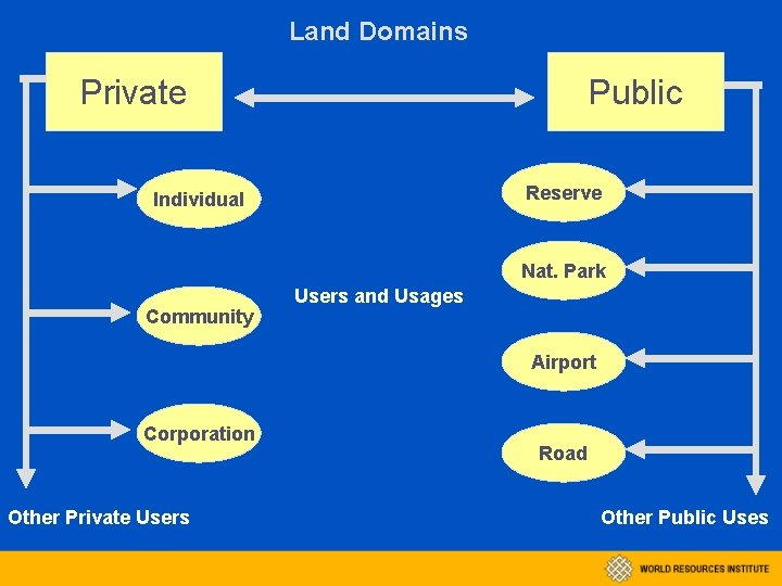 Land Domains Private Public Reserve Individual Nat. Park Community Users and Usages Airport Corporation