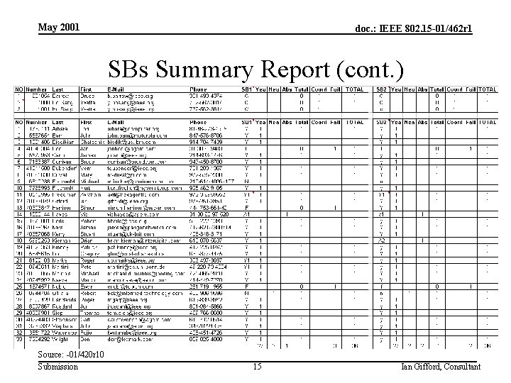 May 2001 doc. : IEEE 802. 15 -01/462 r 1 SBs Summary Report (cont.