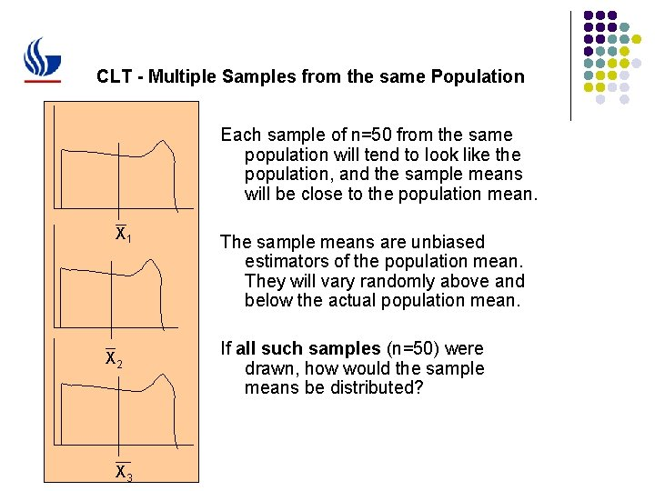 CLT - Multiple Samples from the same Population Each sample of n=50 from the