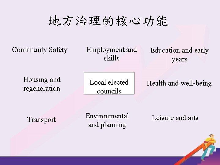 地方治理的核心功能 Community Safety Employment and skills Housing and regeneration Local elected councils Transport Environmental