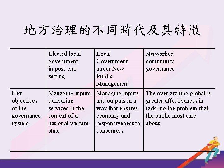 地方治理的不同時代及其特徵 Key objectives of the governance system Elected local government in post-war setting Local