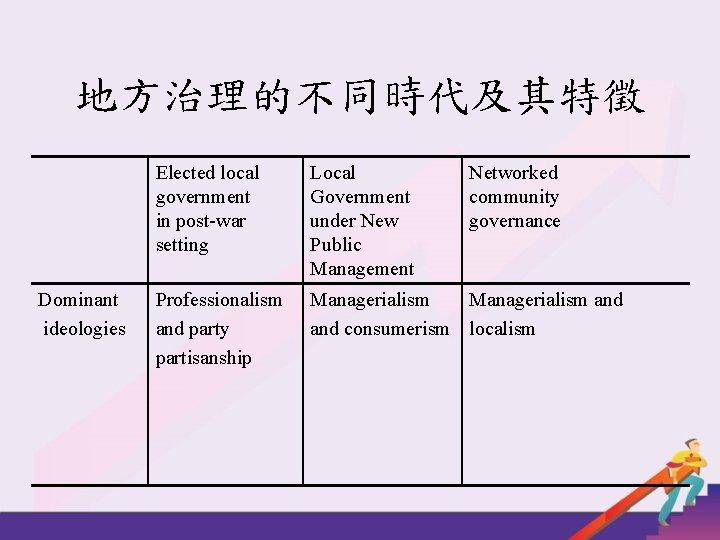 地方治理的不同時代及其特徵 Dominant ideologies Elected local government in post-war setting Local Government under New Public