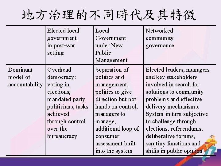 地方治理的不同時代及其特徵 Elected local government in post-war setting Dominant Overhead model of democracy: accountability voting