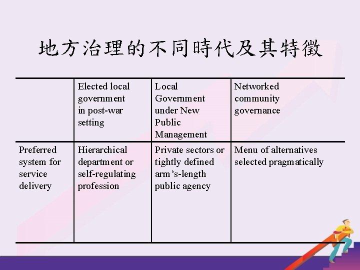 地方治理的不同時代及其特徵 Preferred system for service delivery Elected local government in post-war setting Local Government
