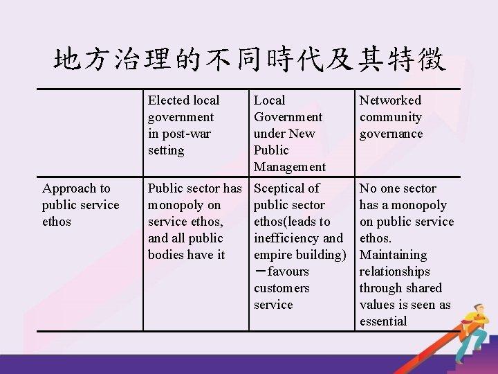 地方治理的不同時代及其特徵 Approach to public service ethos Elected local government in post-war setting Local Government