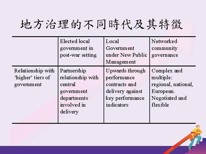 地方治理的不同時代及其特徵 Elected local government in post-war setting Relationship with Partnership 'higher' tiers of relationship