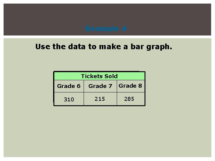 Example 4 Use the data to make a bar graph. Tickets Sold Grade 6