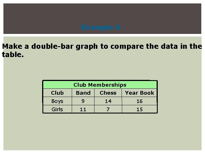 Example 6 Make a double-bar graph to compare the data in the table. Club