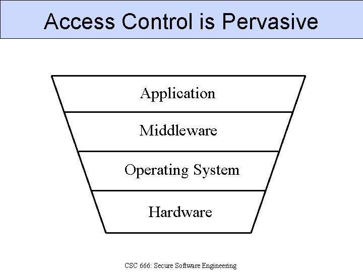 Access Control is Pervasive Application Middleware Operating System Hardware CSC 666: Secure Software Engineering