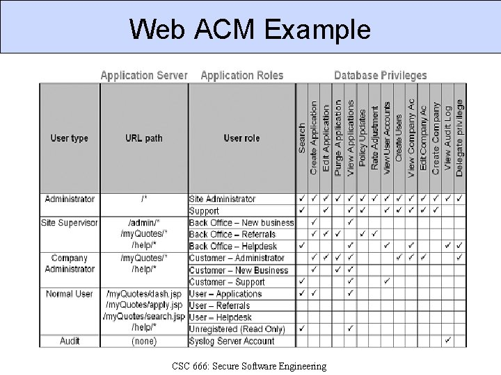 Web ACM Example CSC 666: Secure Software Engineering