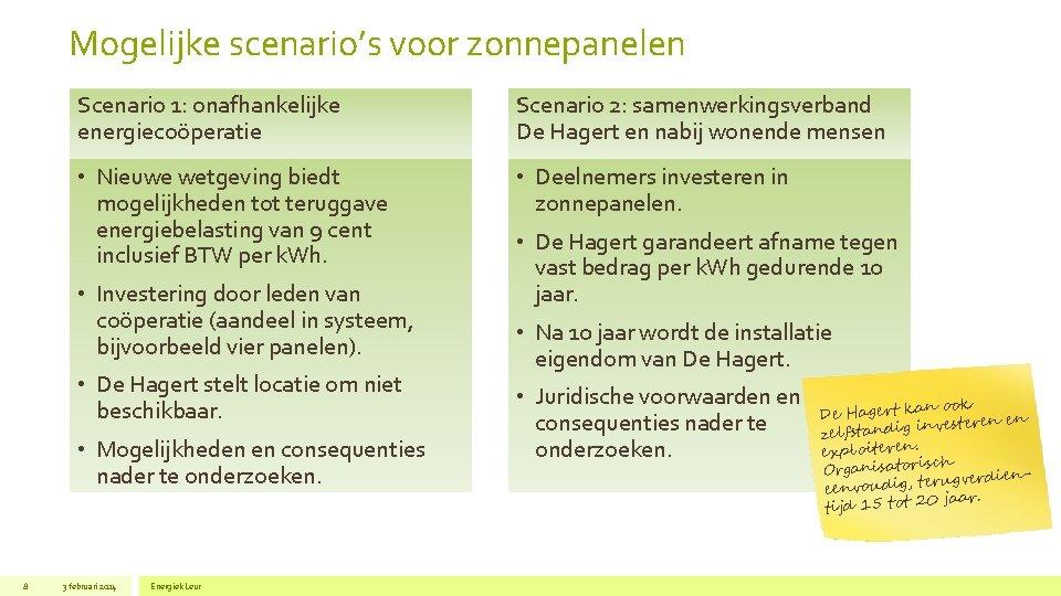 Mogelijke scenario's voor zonnepanelen Scenario 1: onafhankelijke energiecoöperatie Scenario 2: samenwerkingsverband De Hagert en