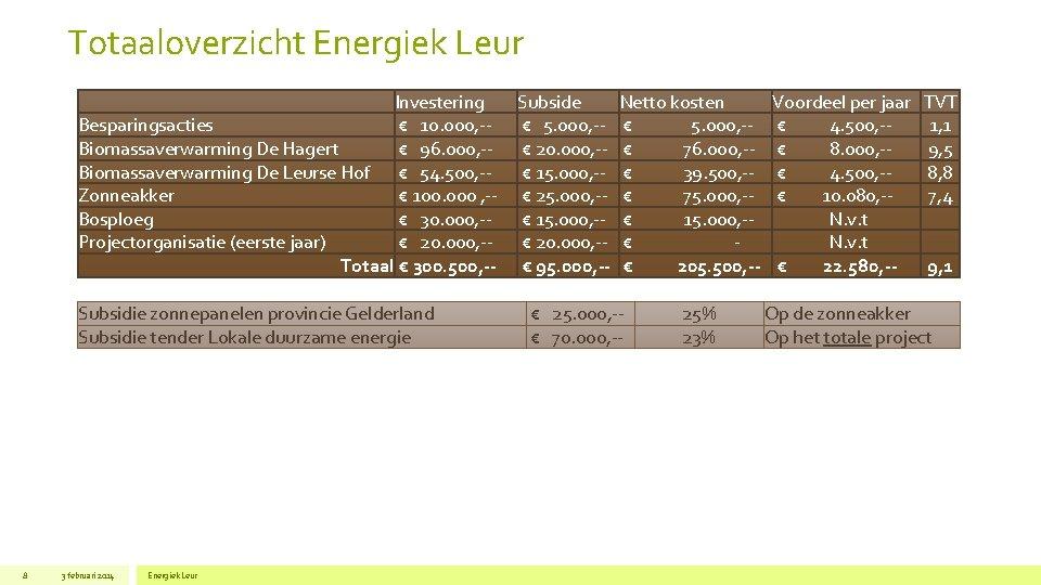 Totaaloverzicht Energiek Leur Investering Besparingsacties € 10. 000, -Biomassaverwarming De Hagert € 96. 000,
