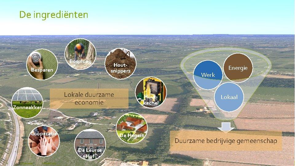 De ingrediënten Bosploeg Besparen Lokale duurzame economie Zonneakker Coöperatie Januari 2014 Energiek Leur Werk