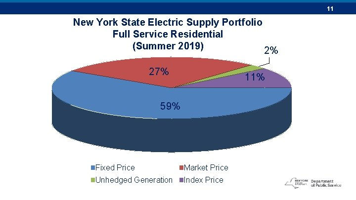 11 New York State Electric Supply Portfolio Full Service Residential (Summer 2019) 2% 27%