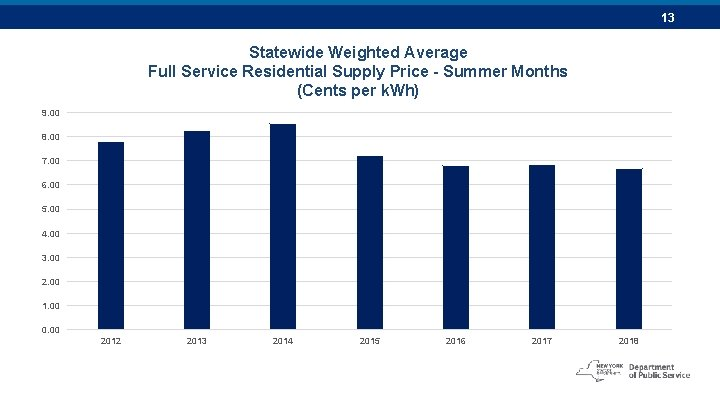 13 Statewide Weighted Average Full Service Residential Supply Price - Summer Months (Cents per