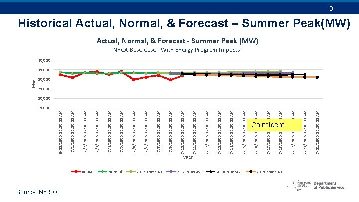15, 000 Source: NYISO Actual Normal 2016 Forecast YEAR 2017 Forecast 7/15/1905 12: 00